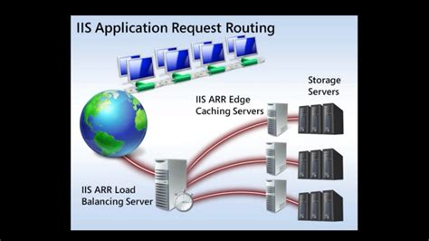 Application Request Routing   IIS